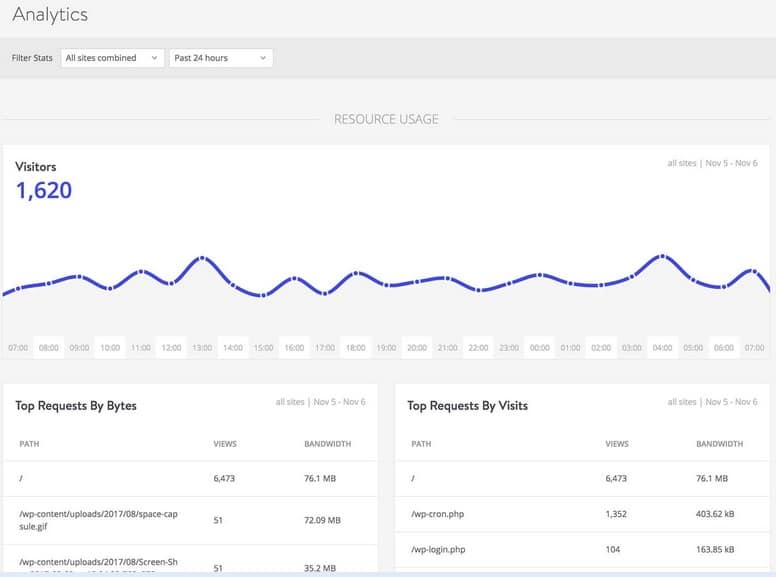 Get detailed stats in the analytics tab